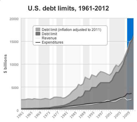usdebt_inflationadjusted