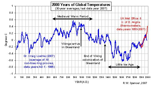 2000-years-of-global-temperatures